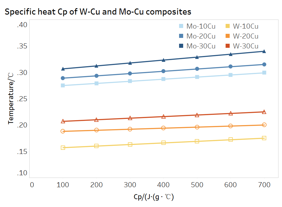 Specific heat Cp of Moly copper and tungsten copper