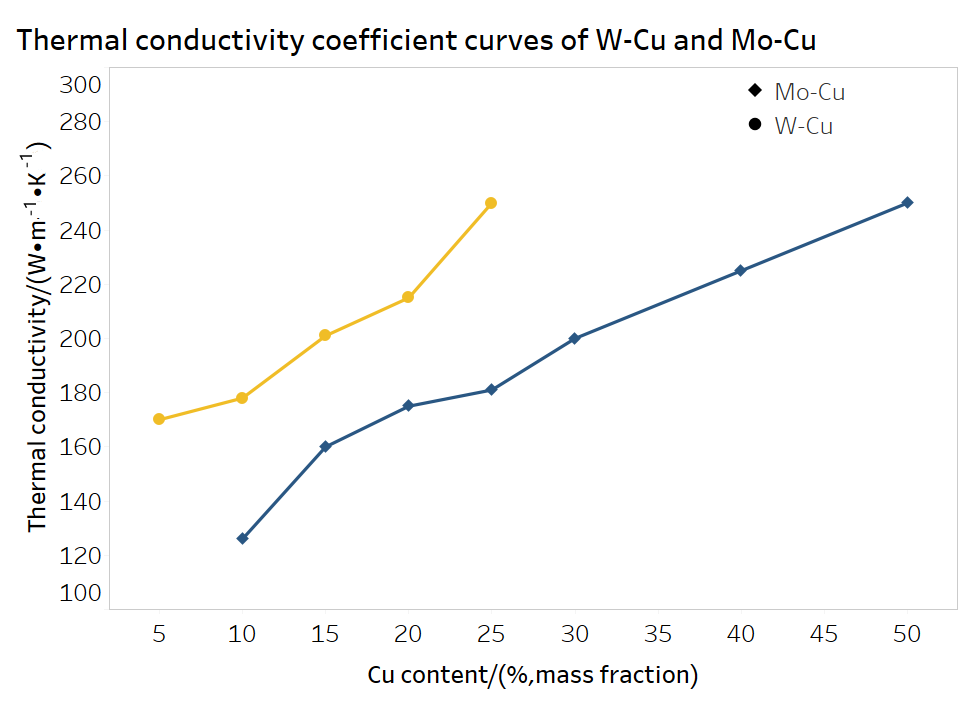 Thermal conductivity coefficient curves of Moly copper and tungsten copper