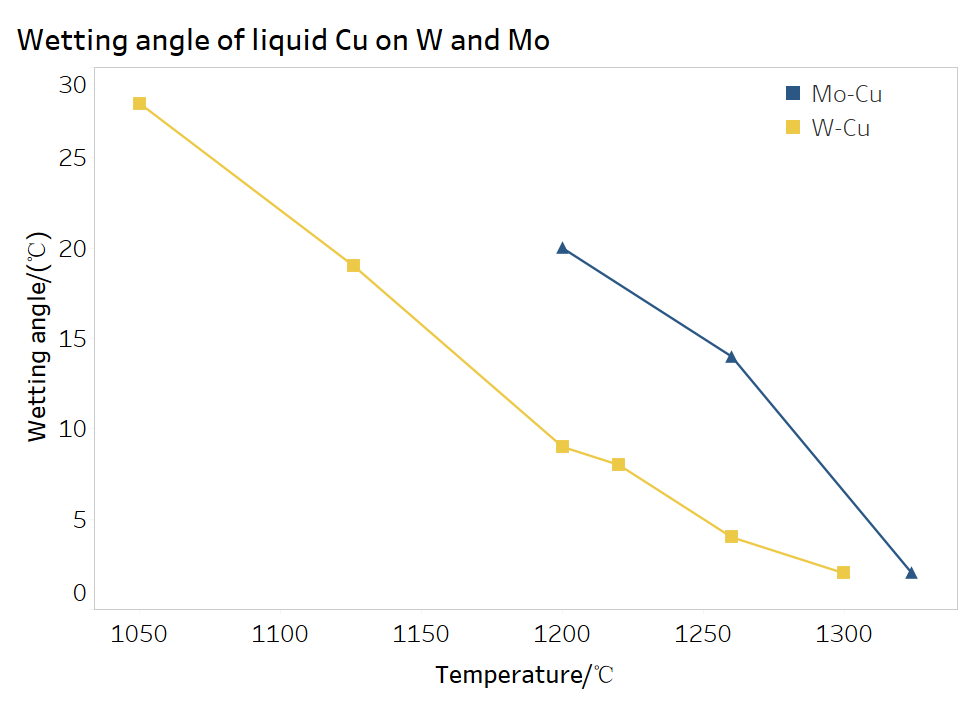Wetting angle of liquid Cu on Moly copper and tungsten copper